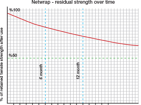 Netwrap Residual Strength